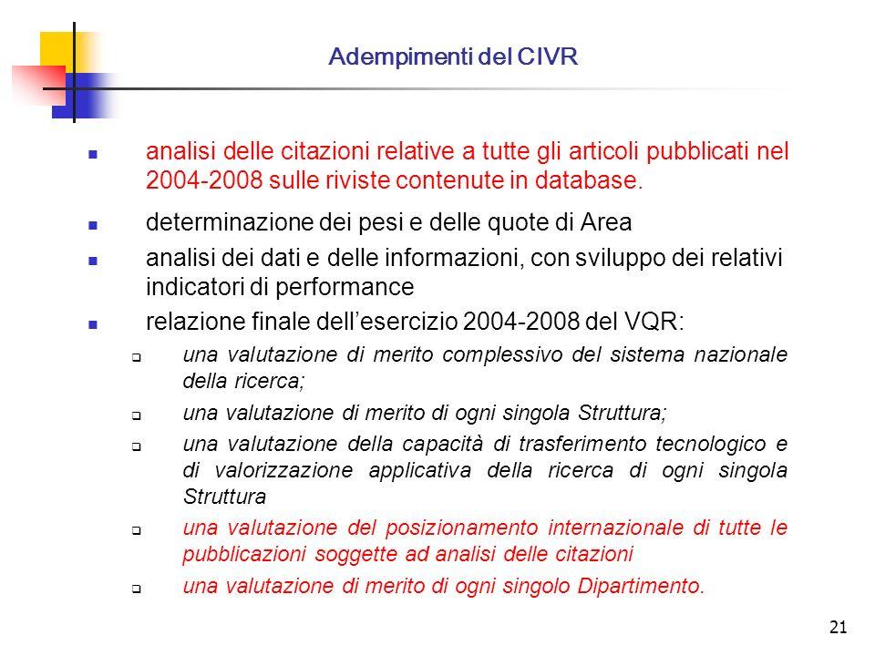 21 analisi delle citazioni relative a tutte gli articoli pubblicati nel 2004-2008 sulle riviste contenute in database.