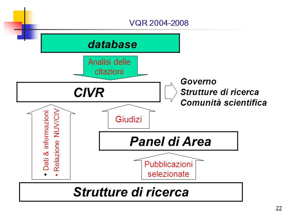 22 CIVR Strutture di ricerca Panel di Area Governo Strutture di ricerca Comunità scientifica Giudizi Dati & informazioni Relazione NUV/CIV Pubblicazioni selezionate Il processo VQR 2004-2008 Analisi delle citazioni database