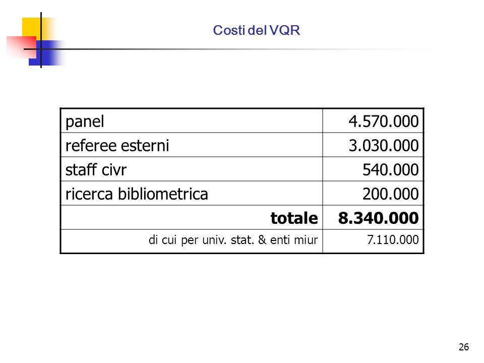 26 Costi del VQR panel4.570.000 referee esterni3.030.000 staff civr540.000 ricerca bibliometrica200.000 totale8.340.000 di cui per univ.