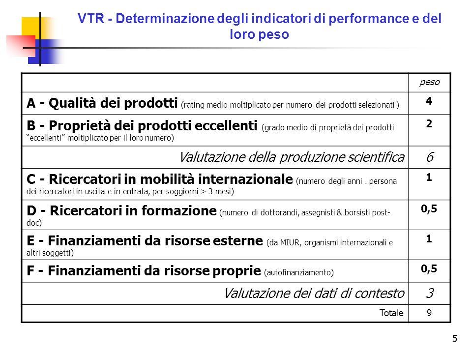 5 VTR - Determinazione degli indicatori di performance e del loro peso peso A - Qualità dei prodotti (rating medio moltiplicato per numero dei prodotti selezionati ) 4 B - Proprietà dei prodotti eccellenti (grado medio di proprietà dei prodotti eccellenti moltiplicato per il loro numero) 2 Valutazione della produzione scientifica6 C - Ricercatori in mobilità internazionale (numero degli anni.