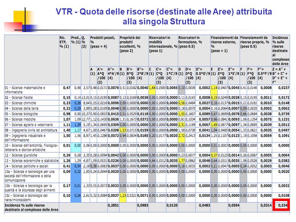 7 VTR - Quota delle risorse (destinate alle Aree) attribuita alla singola Struttura