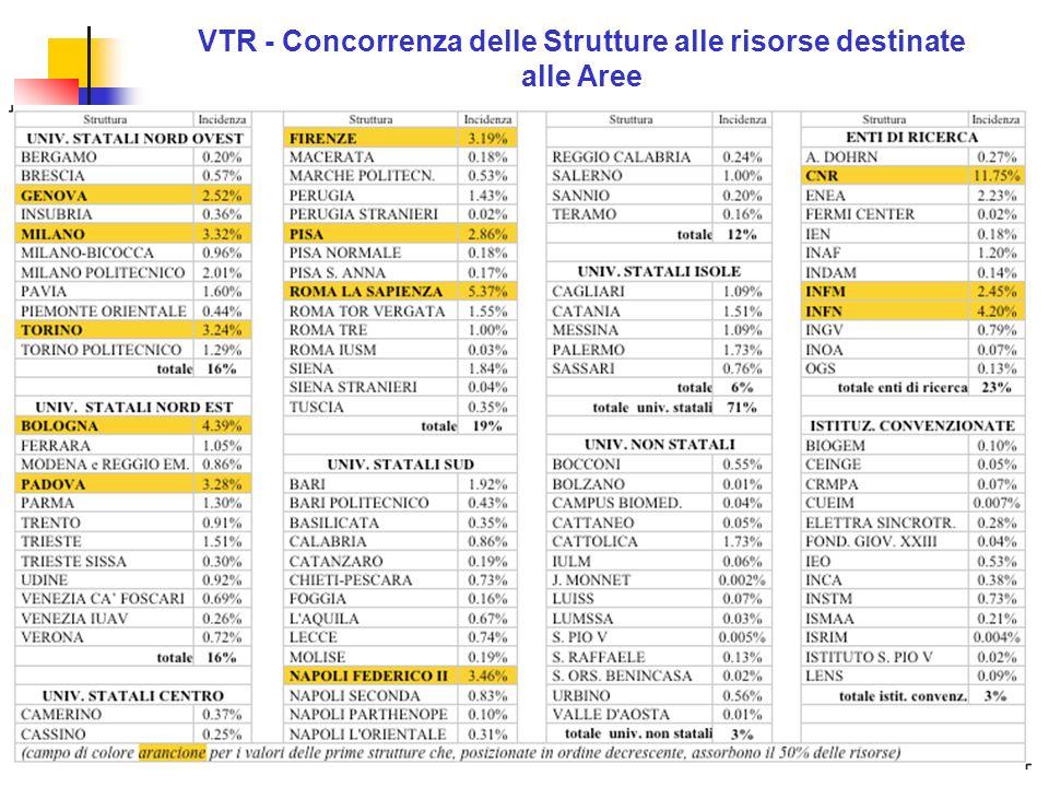 8 VTR - Concorrenza delle Strutture alle risorse destinate alle Aree