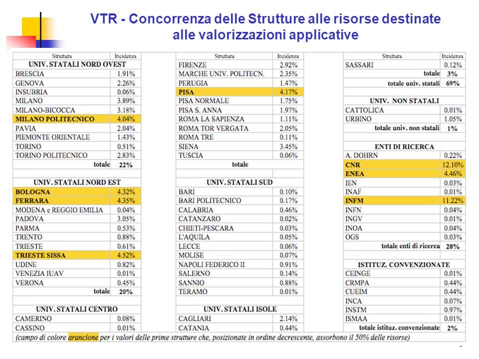 9 VTR - Concorrenza delle Strutture alle risorse destinate alle valorizzazioni applicative