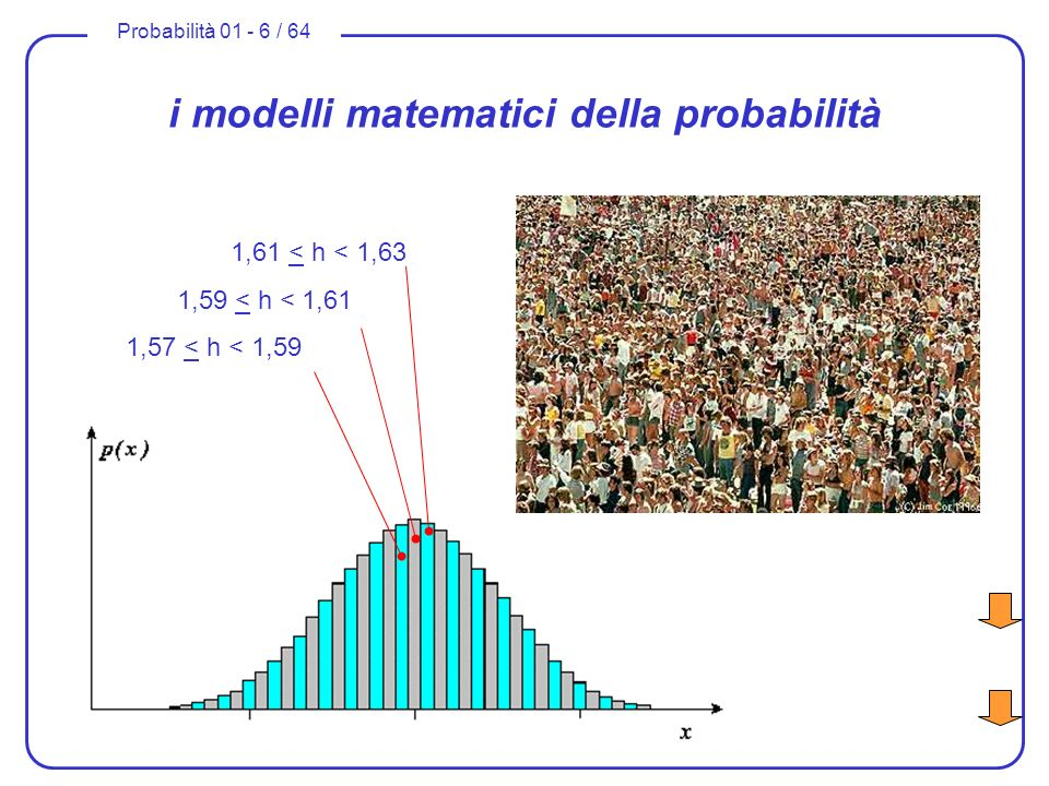 Probabilità 01 - 6 / 64 i modelli matematici della probabilità 1,61 < h < 1,63 1,59 < h < 1,61 1,57 < h < 1,59