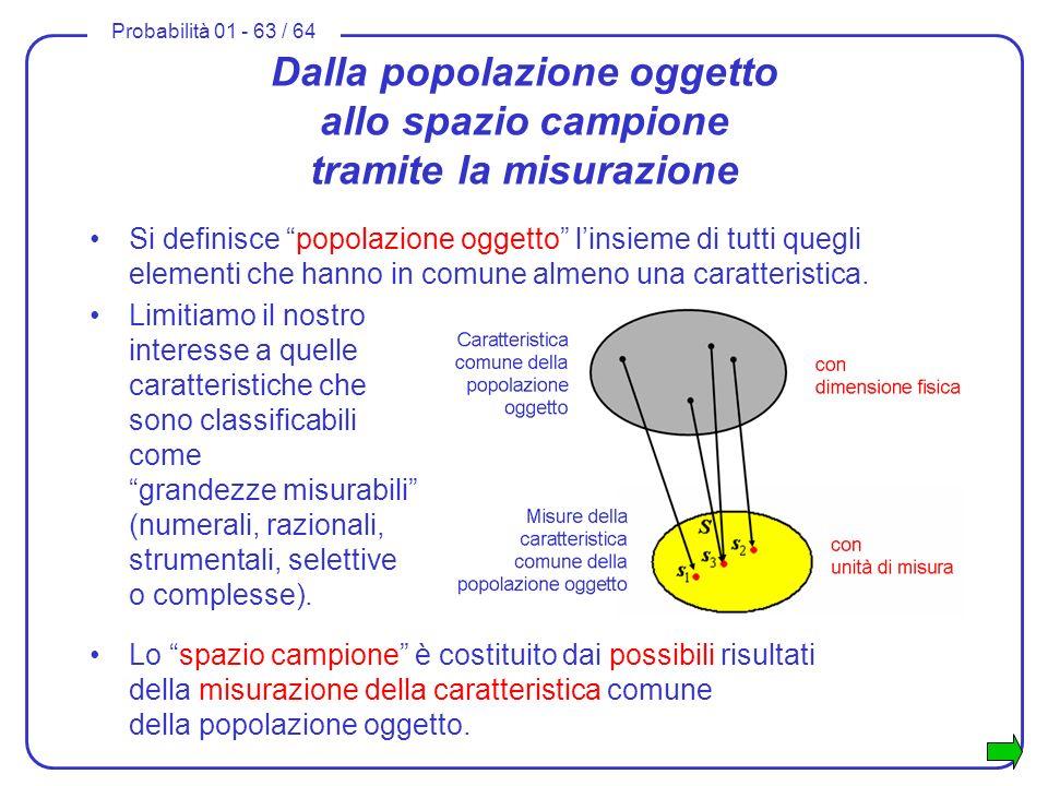 Probabilità 01 - 63 / 64 Dalla popolazione oggetto allo spazio campione tramite la misurazione Si definisce popolazione oggetto linsieme di tutti queg