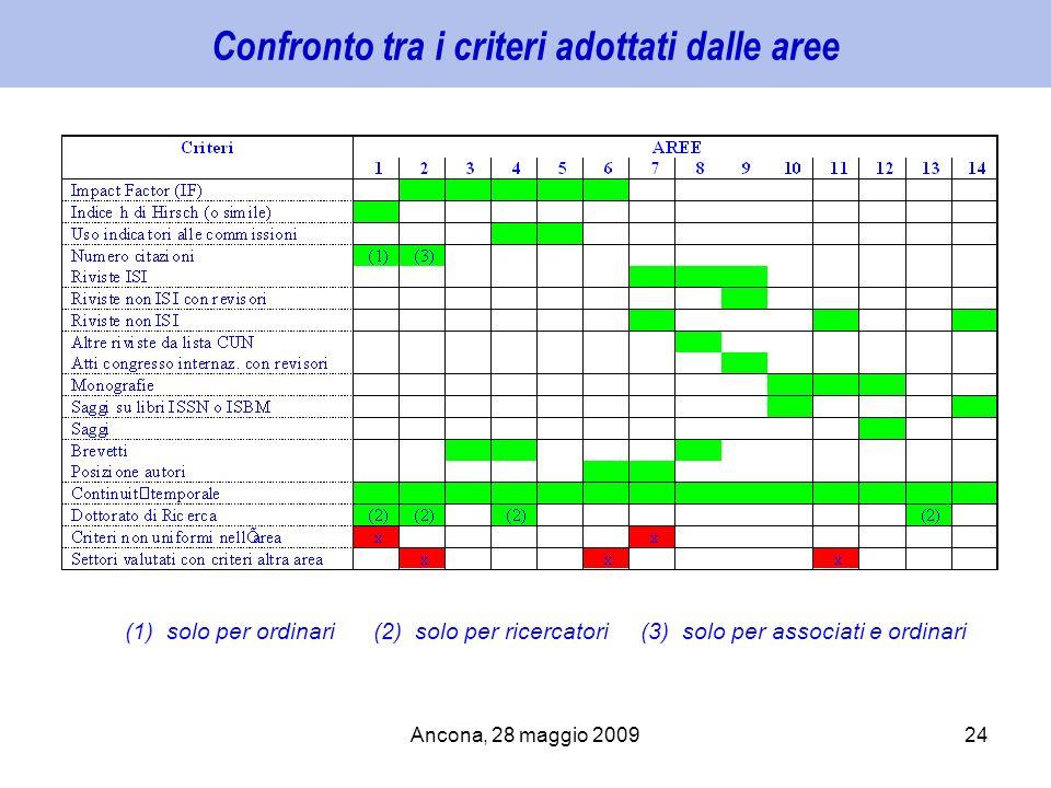 Ancona, 28 maggio 200924 Confronto tra i criteri adottati dalle aree (1) solo per ordinari (2) solo per ricercatori (3) solo per associati e ordinari
