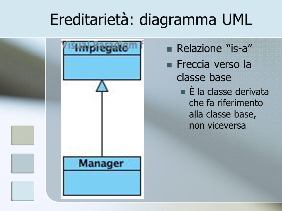 Ereditarietà: diagramma UML Relazione is-a Freccia verso la classe base È la classe derivata che fa riferimento alla classe base, non viceversa