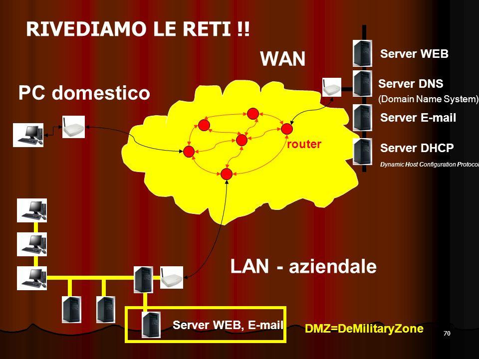 70 RIVEDIAMO LE RETI !! PC domestico Server DNS (Domain Name System) LAN - aziendale WAN Server WEB Server E-mail router Server WEB, E-mail DMZ=DeMili