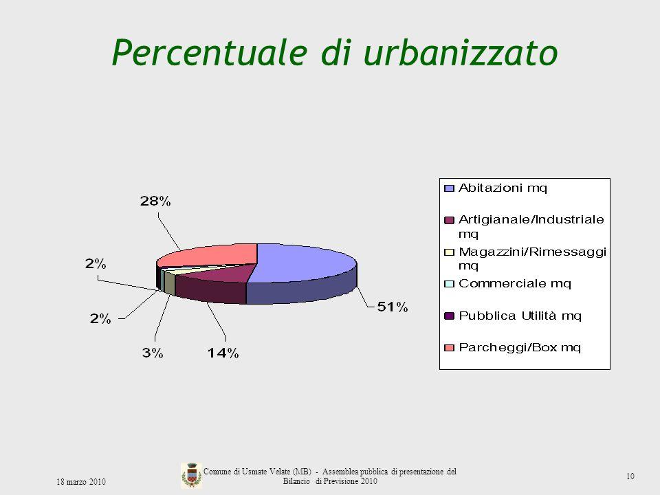Percentuale di urbanizzato 18 marzo 2010 Comune di Usmate Velate (MB) - Assemblea pubblica di presentazione del Bilancio di Previsione 2010 10