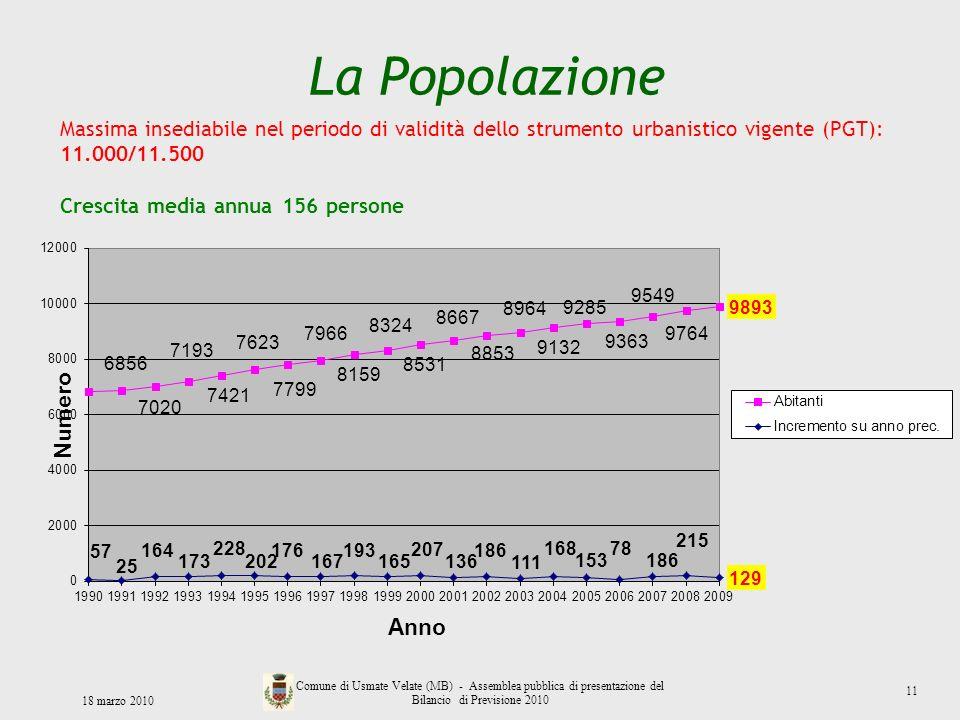 La Popolazione 18 marzo 2010 Comune di Usmate Velate (MB) - Assemblea pubblica di presentazione del Bilancio di Previsione 2010 Massima insediabile ne