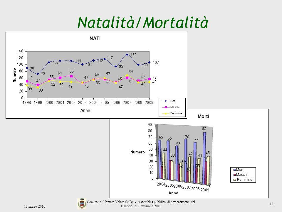 Natalità/Mortalità 18 marzo 2010 Comune di Usmate Velate (MB) - Assemblea pubblica di presentazione del Bilancio di Previsione 2010 12