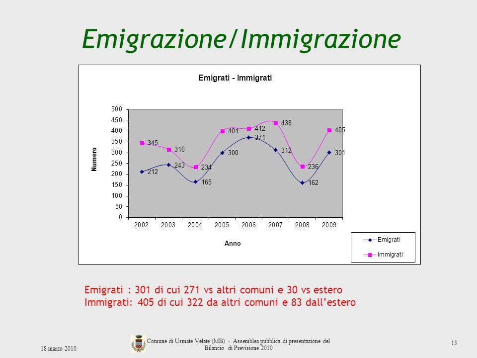 Emigrazione/Immigrazione 18 marzo 2010 Comune di Usmate Velate (MB) - Assemblea pubblica di presentazione del Bilancio di Previsione 2010 Emigrati : 3