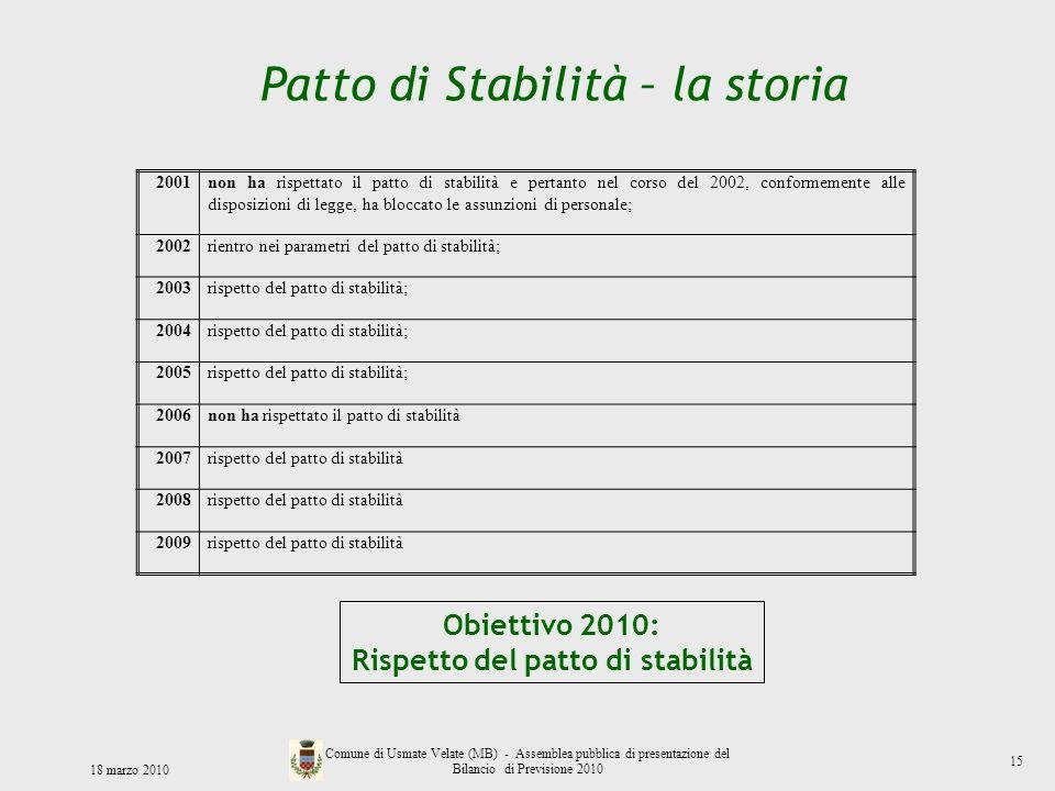 Patto di Stabilità – la storia Obiettivo 2010: Rispetto del patto di stabilità 18 marzo 2010 Comune di Usmate Velate (MB) - Assemblea pubblica di pres