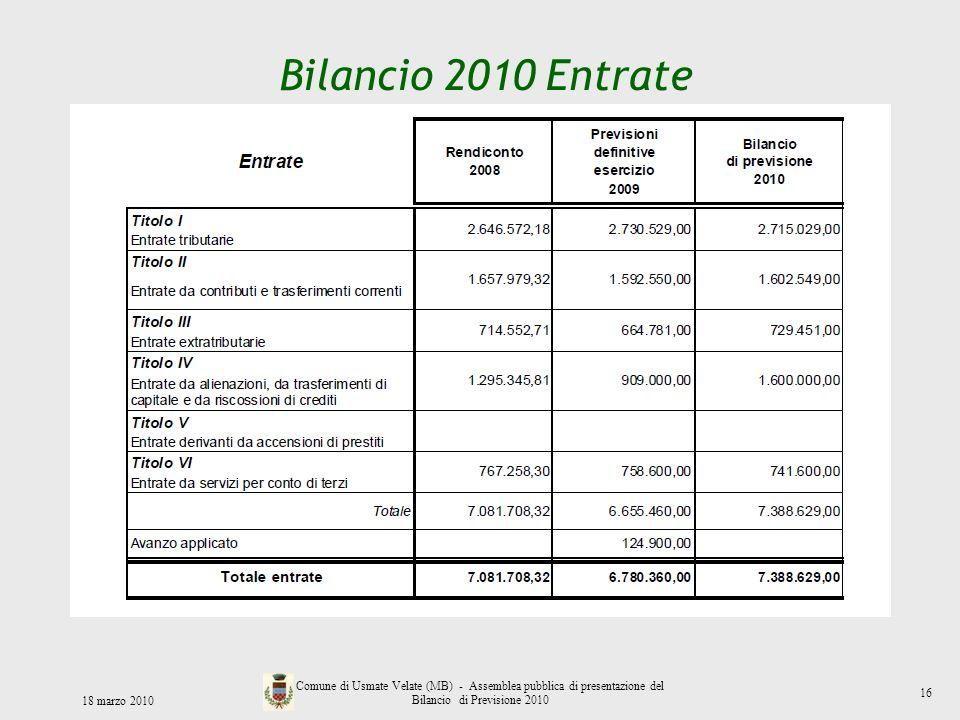 Bilancio 2010 Entrate 18 marzo 2010 Comune di Usmate Velate (MB) - Assemblea pubblica di presentazione del Bilancio di Previsione 2010 16