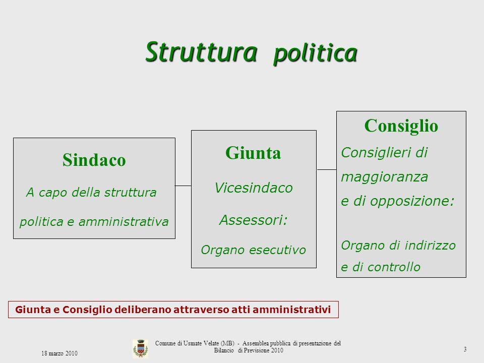 Struttura politica Sindaco A capo della struttura politica e amministrativa Giunta Vicesindaco Assessori: Organo esecutivo Consiglio Consiglieri di ma