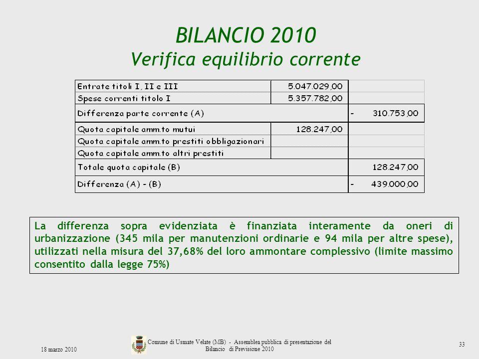 BILANCIO 2010 Verifica equilibrio corrente La differenza sopra evidenziata è finanziata interamente da oneri di urbanizzazione (345 mila per manutenzi