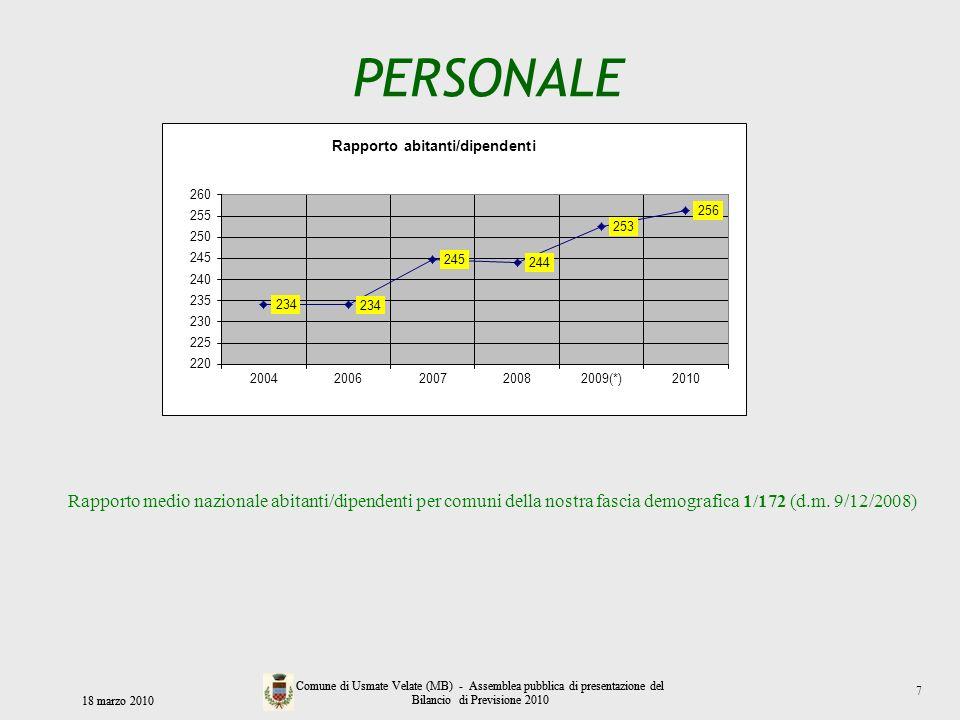 PERSONALE 18 marzo 2010 Comune di Usmate Velate (MB) - Assemblea pubblica di presentazione del Bilancio di Previsione 2010 Rapporto medio nazionale ab