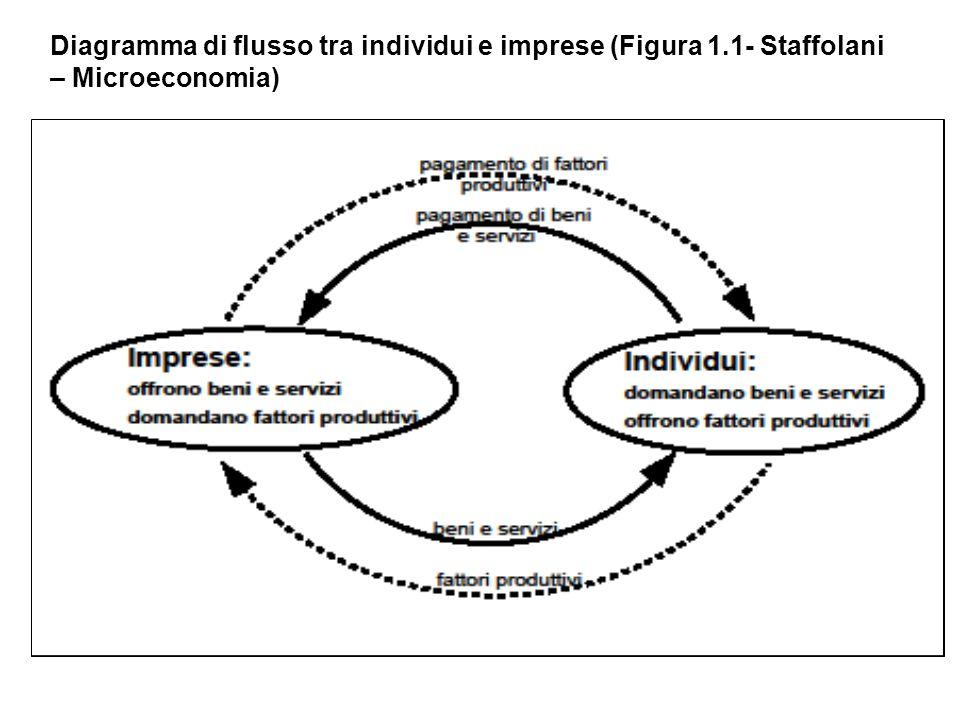 Diagramma di flusso tra individui e imprese (Figura 1.1- Staffolani – Microeconomia)