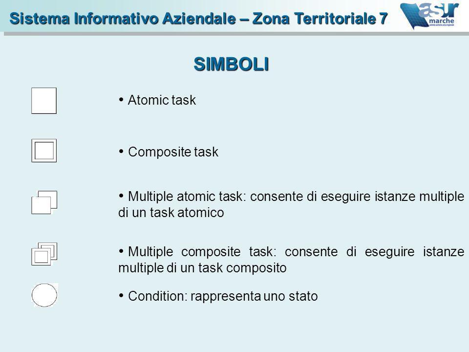 Atomic task SIMBOLI Sistema Informativo Aziendale – Zona Territoriale 7 Multiple atomic task: consente di eseguire istanze multiple di un task atomico