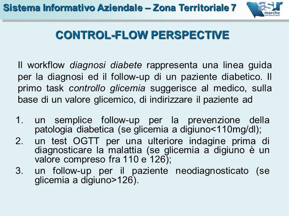 Il workflow diagnosi diabete rappresenta una linea guida per la diagnosi ed il follow-up di un paziente diabetico. Il primo task controllo glicemia su