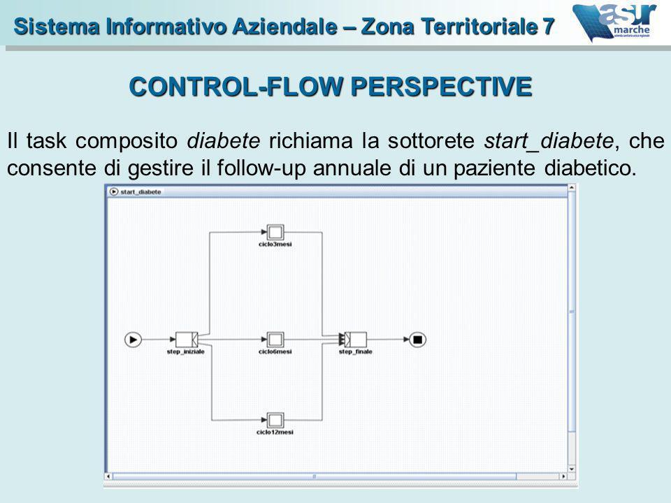 Il task composito diabete richiama la sottorete start_diabete, che consente di gestire il follow-up annuale di un paziente diabetico. CONTROL-FLOW PER