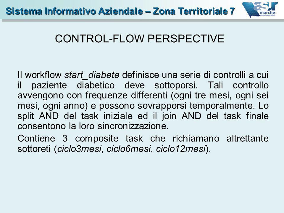 Il workflow start_diabete definisce una serie di controlli a cui il paziente diabetico deve sottoporsi. Tali controllo avvengono con frequenze differe