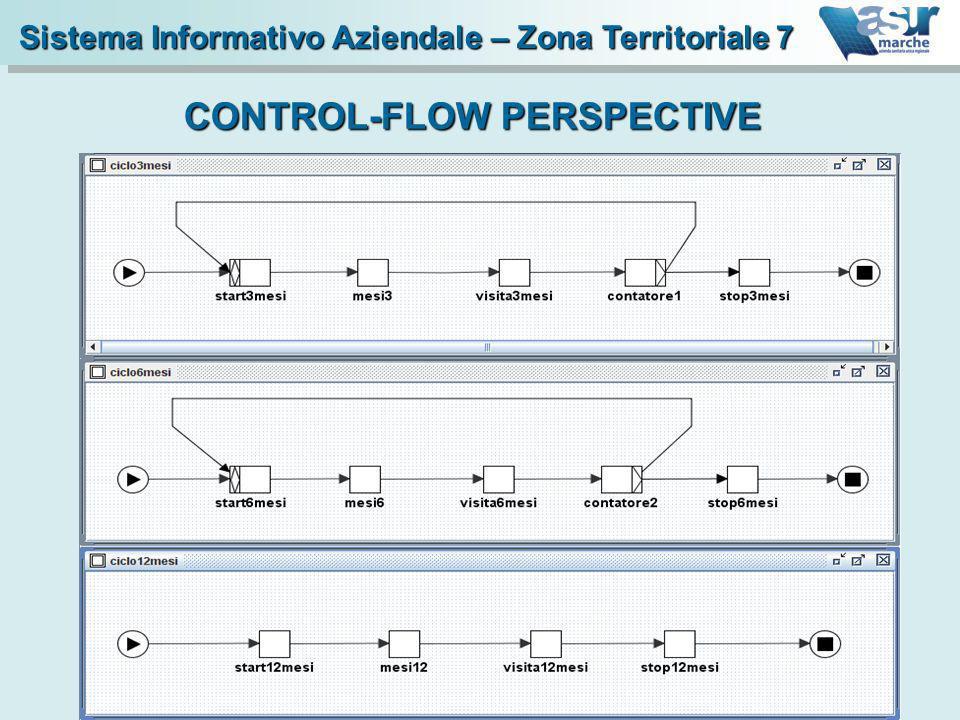 CONTROL-FLOW PERSPECTIVE Sistema Informativo Aziendale – Zona Territoriale 7