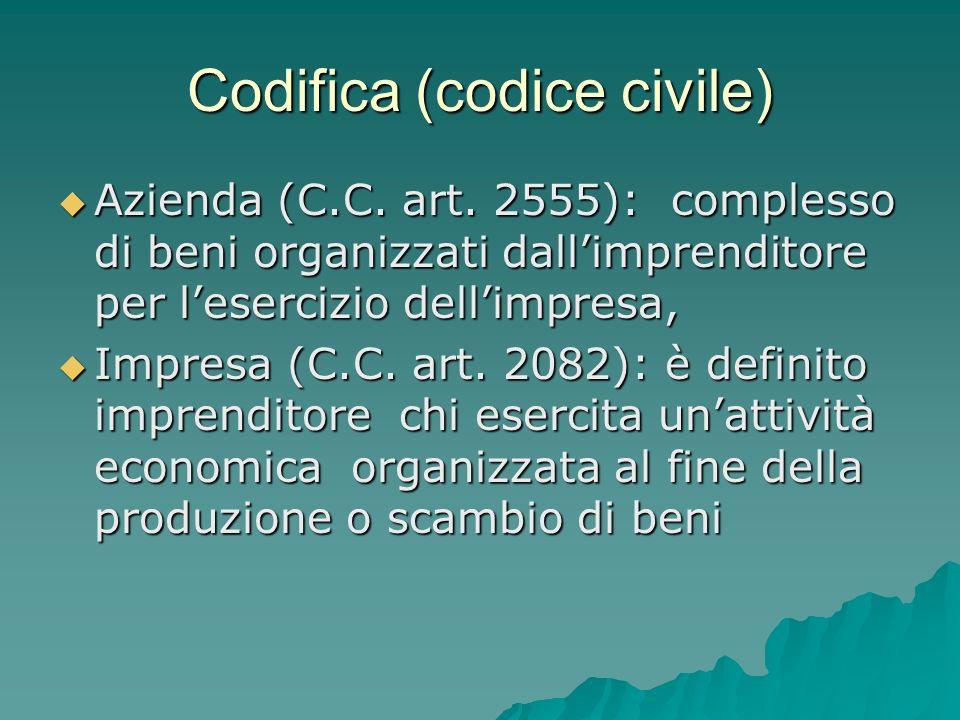 Codifica (codice civile) Azienda (C.C. art. 2555): complesso di beni organizzati dallimprenditore per lesercizio dellimpresa, Azienda (C.C. art. 2555)