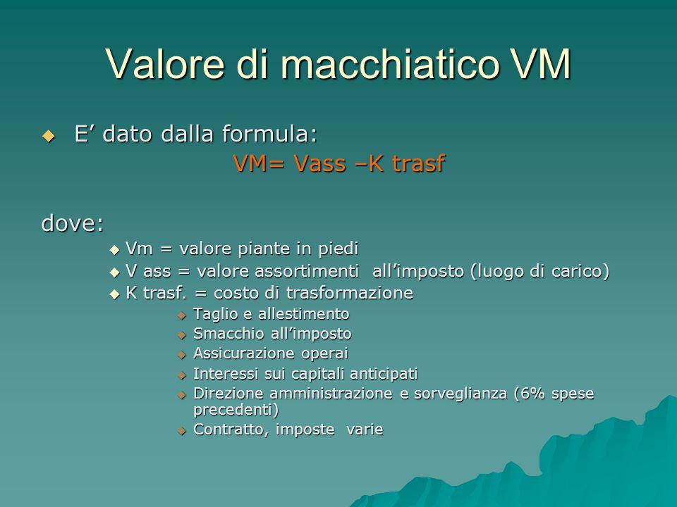 Valore di macchiatico VM E dato dalla formula: E dato dalla formula: VM= Vass –K trasf dove: Vm = valore piante in piedi Vm = valore piante in piedi V ass = valore assortimenti allimposto (luogo di carico) V ass = valore assortimenti allimposto (luogo di carico) K trasf.