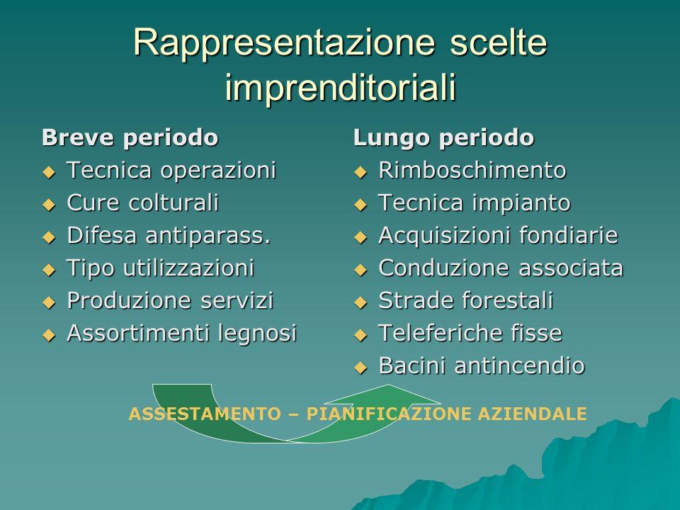 Rappresentazione scelte imprenditoriali Breve periodo Tecnica operazioni Tecnica operazioni Cure colturali Cure colturali Difesa antiparass.
