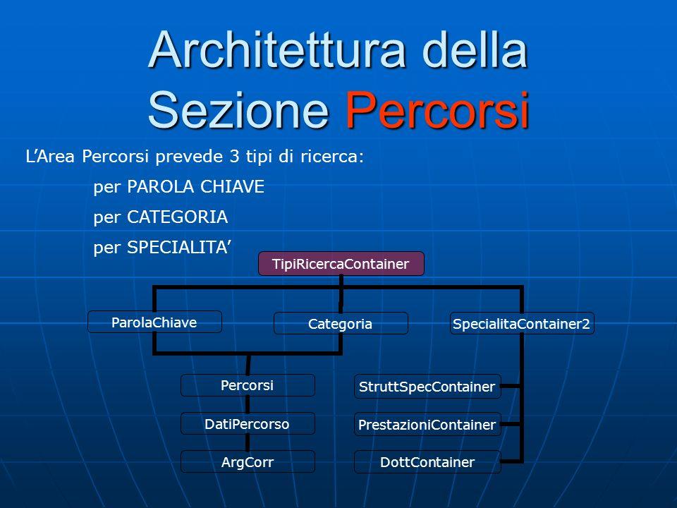 Architettura della Sezione Percorsi LArea Percorsi prevede 3 tipi di ricerca: per PAROLA CHIAVE per CATEGORIA per SPECIALITA