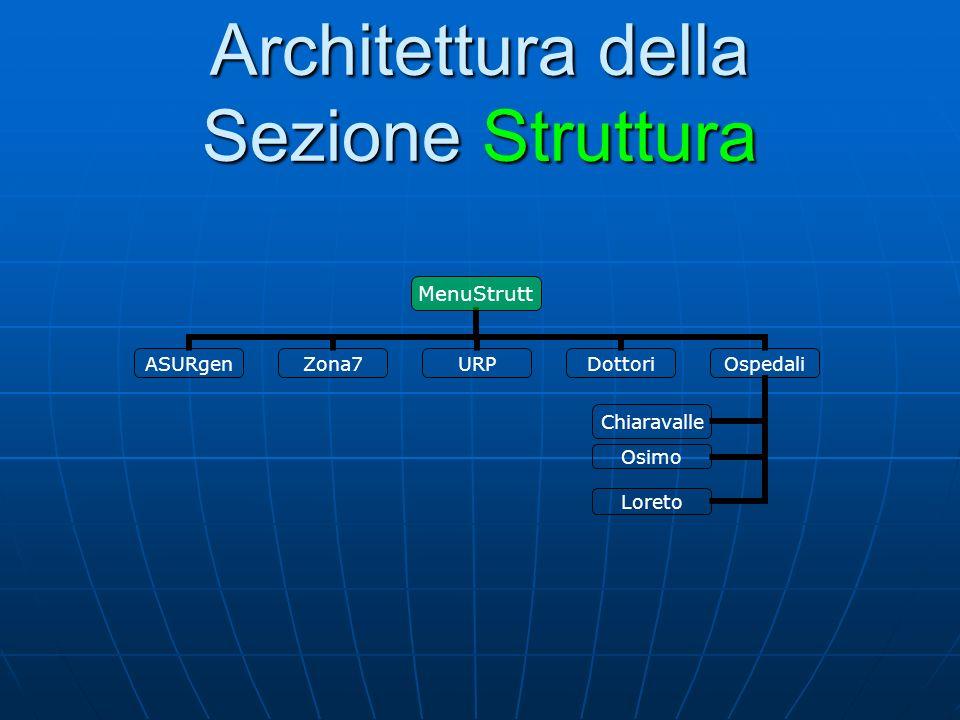 Architettura della Sezione Struttura MenuStrutt ASURgenZona7URPDottoriOspedali Chiaravalle Osimo Loreto