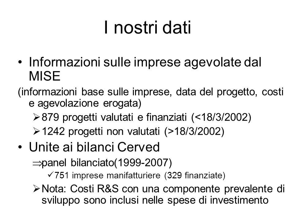 I nostri dati Informazioni sulle imprese agevolate dal MISE (informazioni base sulle imprese, data del progetto, costi e agevolazione erogata) 879 progetti valutati e finanziati (<18/3/2002) 1242 progetti non valutati (>18/3/2002) Unite ai bilanci Cerved panel bilanciato(1999-2007) 751 imprese manifatturiere (329 finanziate) Nota: Costi R&S con una componente prevalente di sviluppo sono inclusi nelle spese di investimento