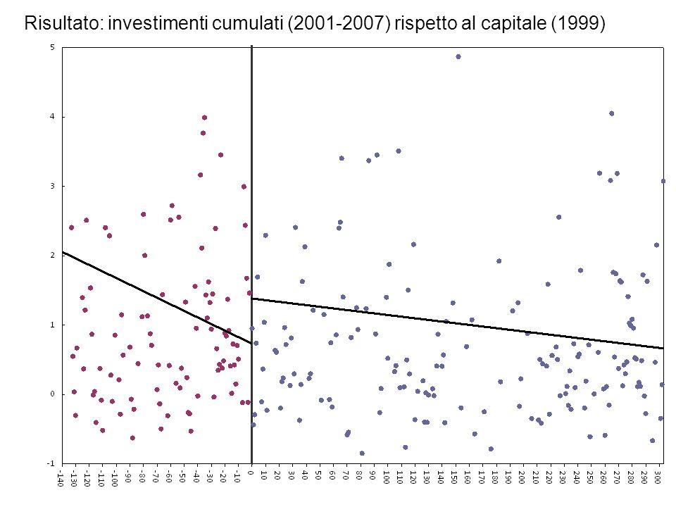 11 Risultato: investimenti cumulati (2001-2007) rispetto al capitale (1999)