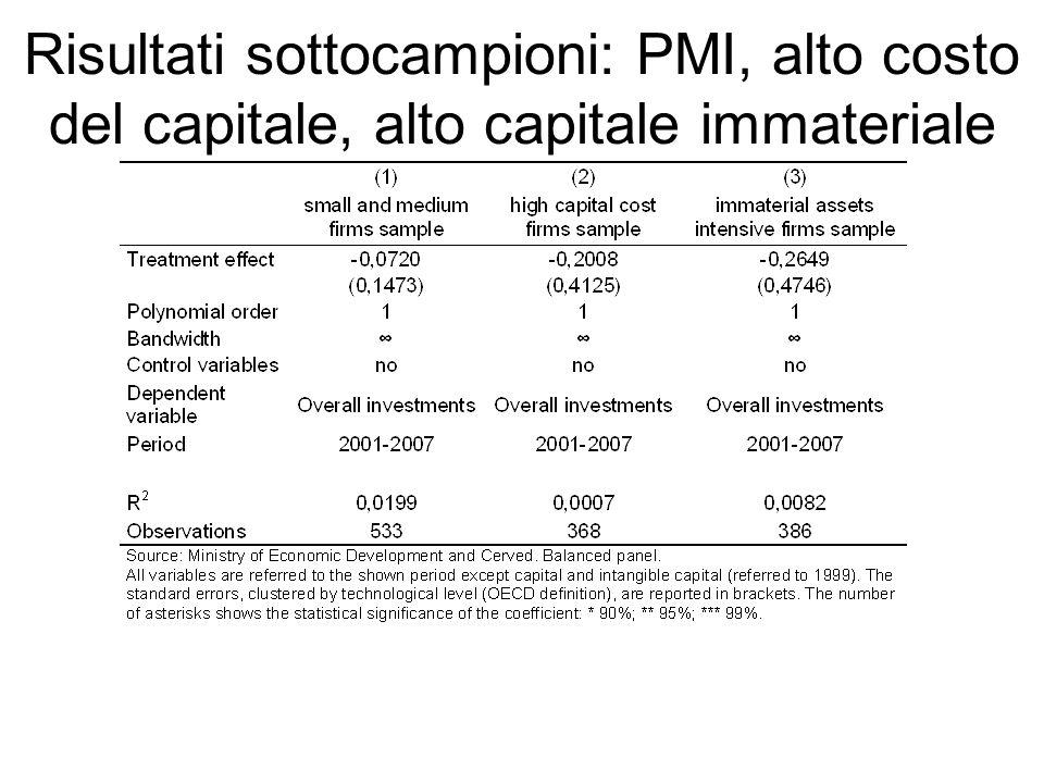 Risultati sottocampioni: PMI, alto costo del capitale, alto capitale immateriale