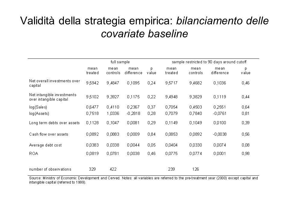 Validità della strategia empirica: bilanciamento delle covariate baseline