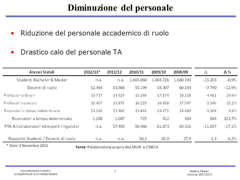 Stefano Paleari, Ancona, 25/01/2013 Competizione e incentivi: prospettive per le università italiane * Data: 3 Novembre 2012 Riduzione del personale a