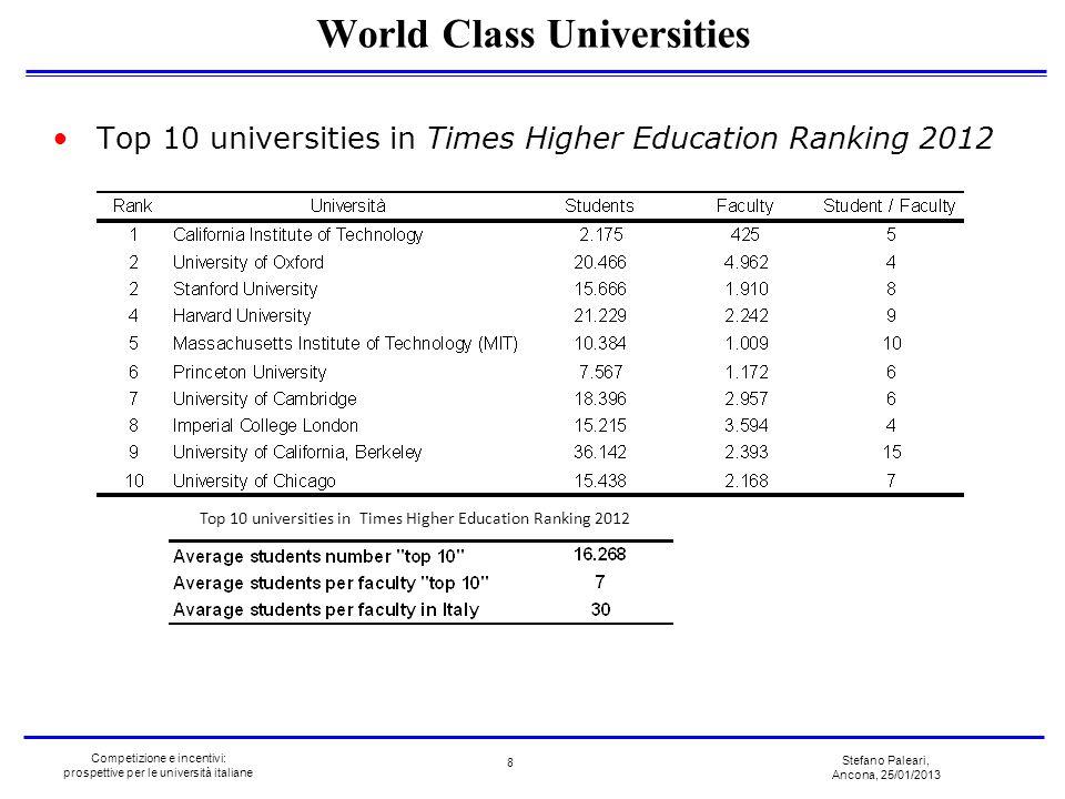 Stefano Paleari, Ancona, 25/01/2013 Competizione e incentivi: prospettive per le università italiane Top 10 universities in Times Higher Education Ran