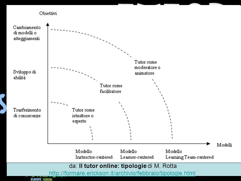 da: Il tutor online: tipologie di M.