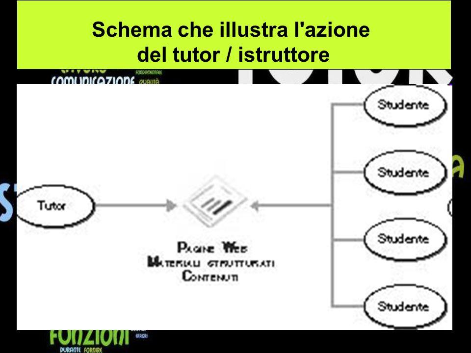 Schema che illustra l azione del tutor / istruttore