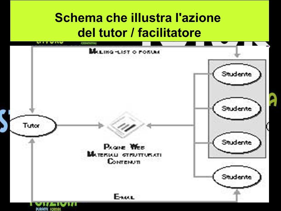 Schema che illustra l azione del tutor / facilitatore