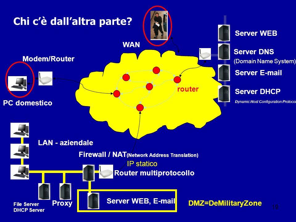 19 Chi cè dallaltra parte? PC domestico Server DNS (Domain Name System) LAN - aziendale WAN Server WEB Server E-mail router Server WEB, E-mail Firewal