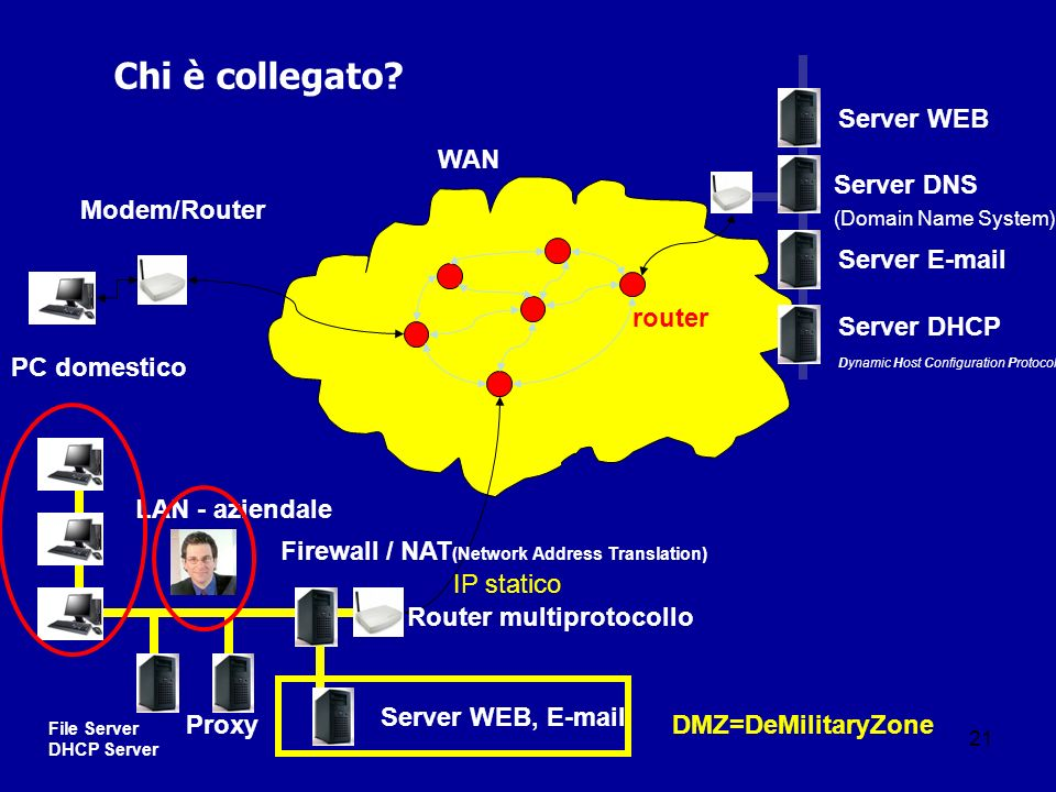 21 Chi è collegato? PC domestico Server DNS (Domain Name System) LAN - aziendale WAN Server WEB Server E-mail router Server WEB, E-mail Firewall / NAT