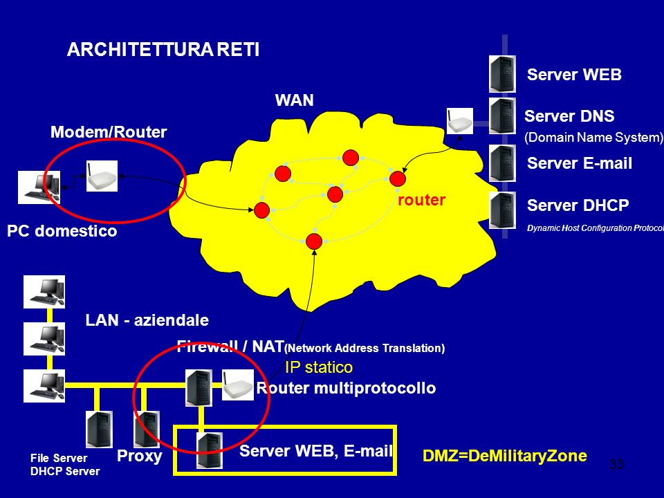 33 ARCHITETTURA RETI PC domestico Server DNS (Domain Name System) LAN - aziendale WAN Server WEB Server E-mail router Server WEB, E-mail Firewall / NAT (Network Address Translation) Router multiprotocollo Modem/Router DMZ=DeMilitaryZone Proxy File Server DHCP Server Server DHCP Dynamic Host Configuration Protocol IP statico
