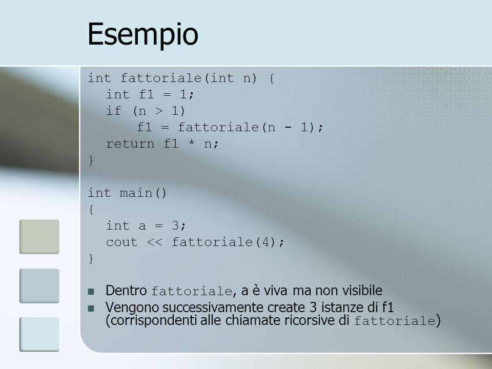 Esempio int fattoriale(int n) { int f1 = 1; if (n > 1) f1 = fattoriale(n - 1); return f1 * n; } int main() { int a = 3; cout << fattoriale(4); } Dentro fattoriale, a è viva ma non visibile Vengono successivamente create 3 istanze di f1 (corrispondenti alle chiamate ricorsive di fattoriale )