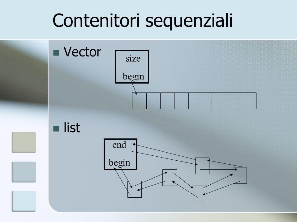 Contenitori sequenziali size begin Vector list end begin