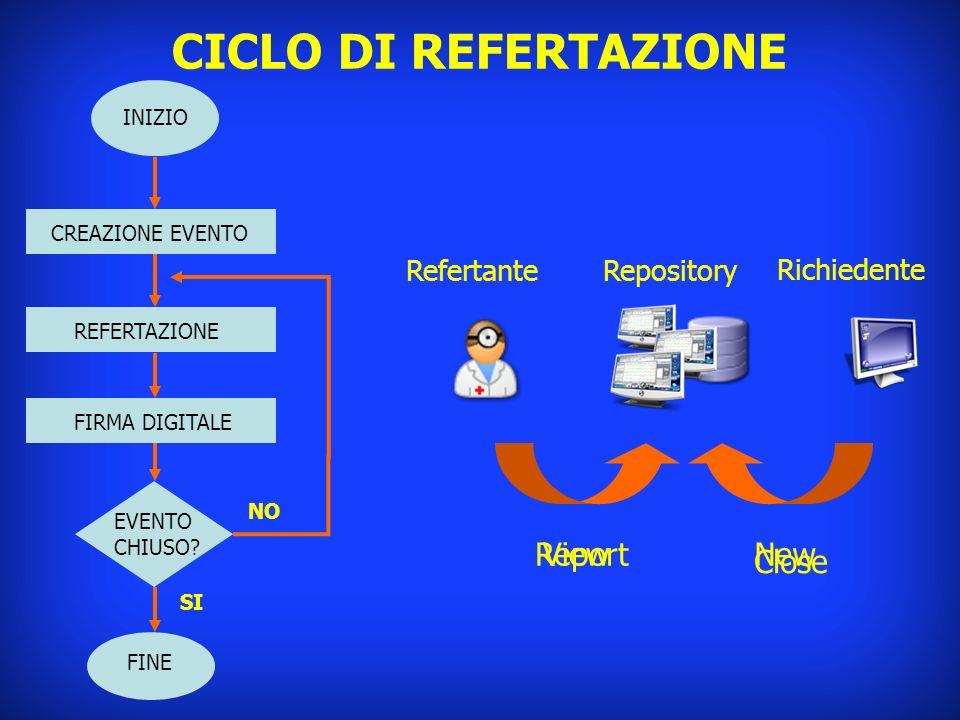 NewViewReport Close CICLO DI REFERTAZIONE INIZIO FINE Repository Richiedente Refertante CREAZIONE EVENTO REFERTAZIONE FIRMA DIGITALE EVENTO CHIUSO? NO