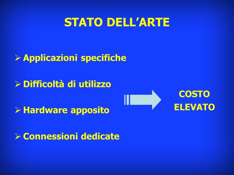 STATO DELLARTE Applicazioni specifiche Difficoltà di utilizzo Hardware apposito Connessioni dedicate COSTO ELEVATO