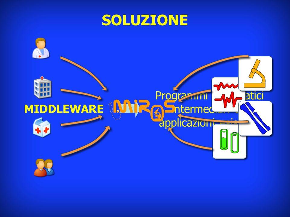 SOLUZIONE MIDDLEWARE Programmi informatici intermediari tra applicazioni esistenti