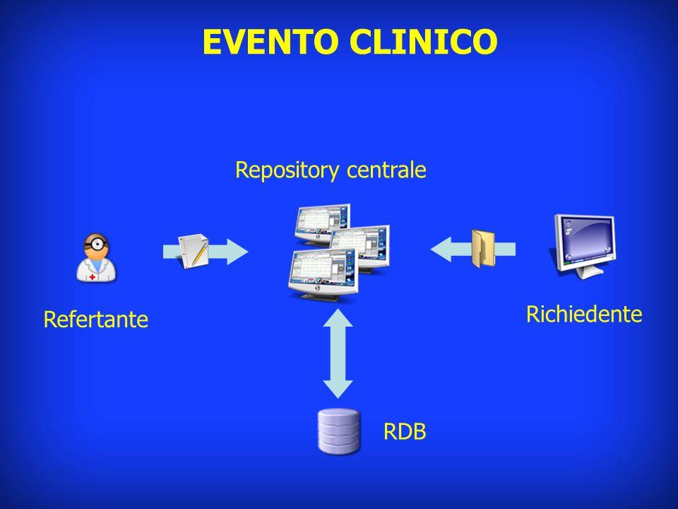 EVENTO CLINICO Repository centrale Richiedente Refertante RDB